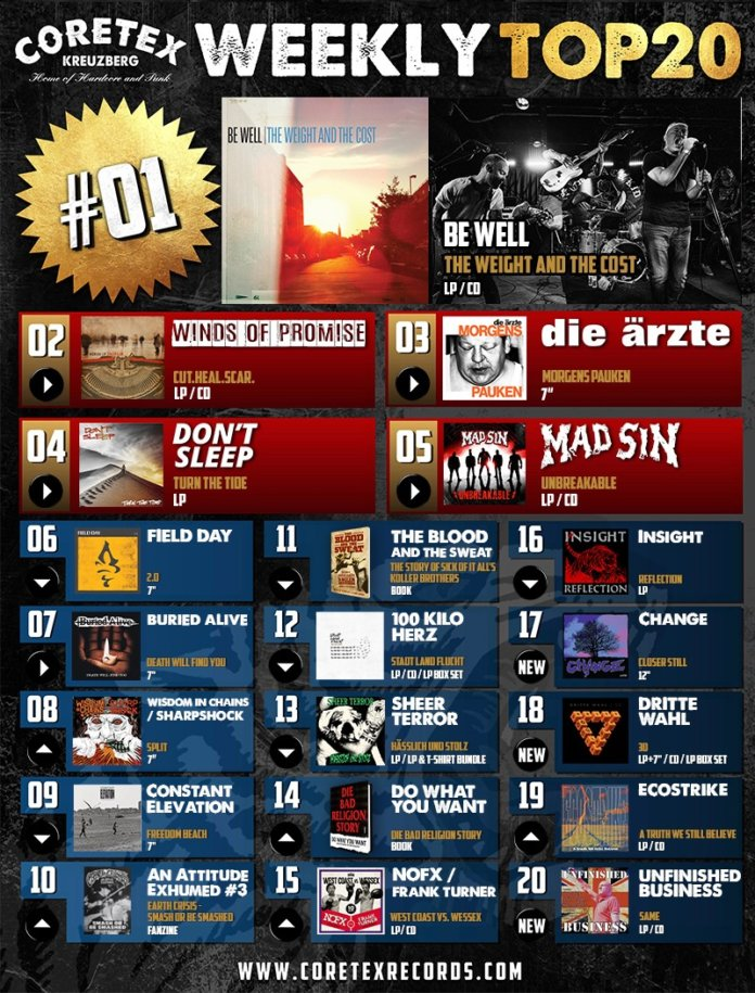 CoreTex Records Weekly Top-20 (KW 38, 2020)
