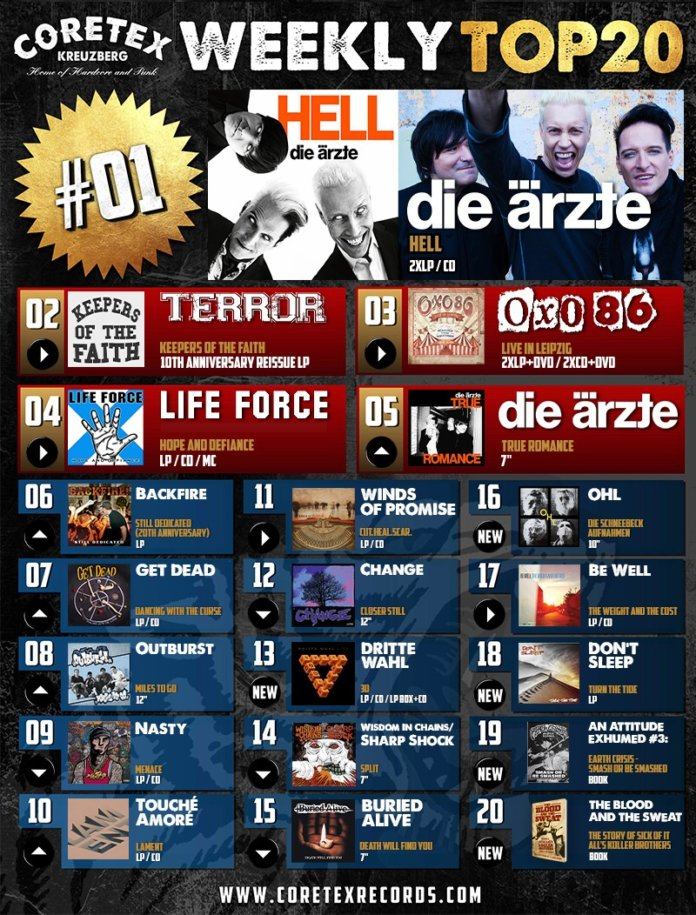 CoreTex Records Weekly Top-20 (KW 42, 2020)