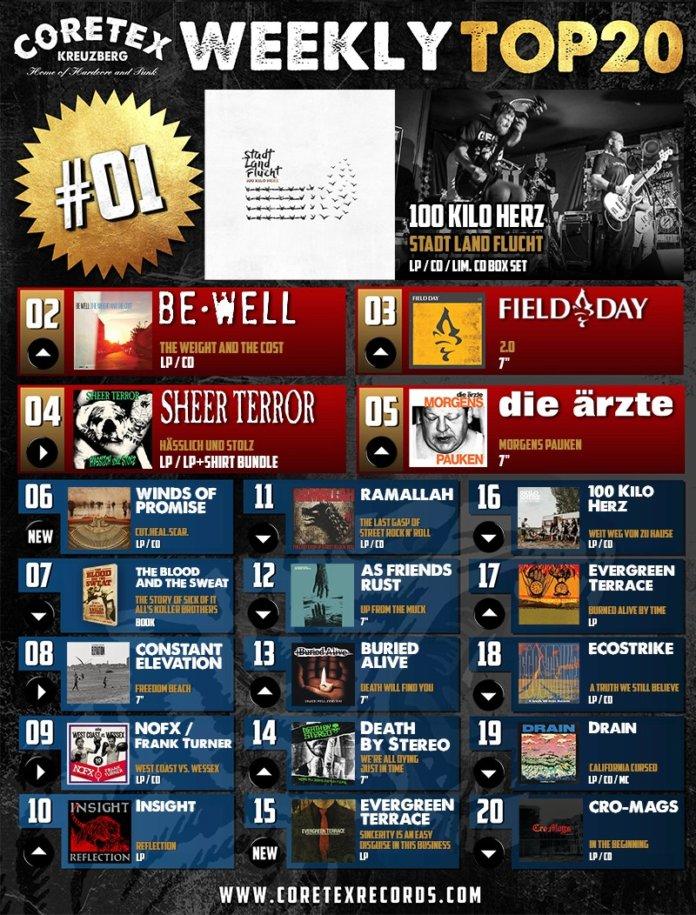 CoreTex Weekly-Top-20 (KW35, 2020)